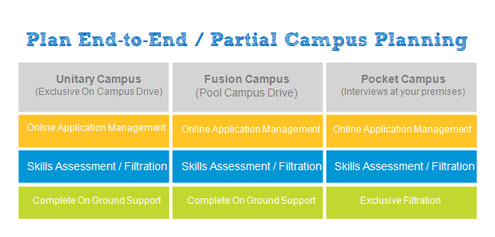 On Campus and Cloud Based Hiring through Talent Grids « Talent ...