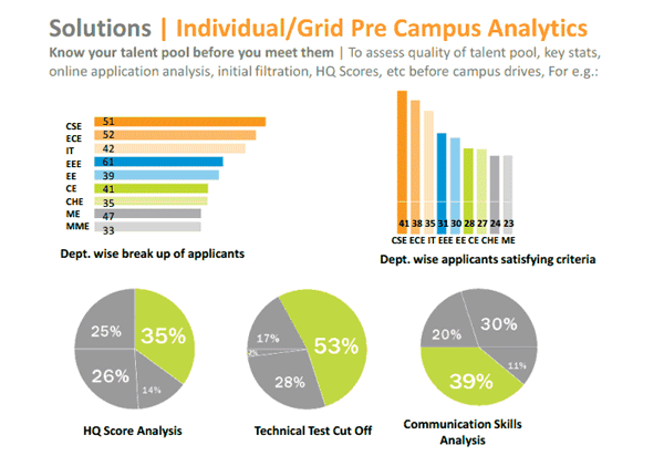 Campus-Analytics-Talent-Grids