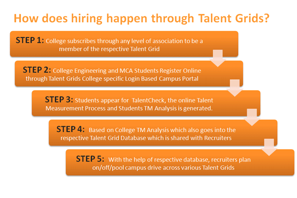 Hiring-in-Talent-Grids