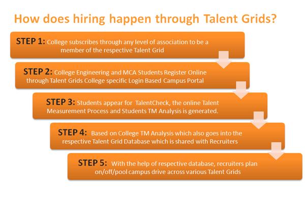 Talent Grids – Campus Recruitment « Talent Grids – Campus ...