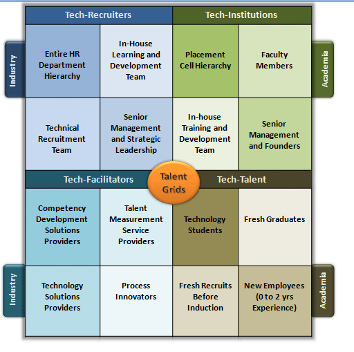 Understanding-Talent-Grids