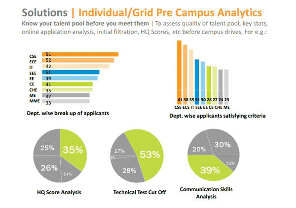 Campus-Analytics-Talent-Grids