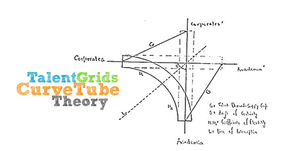 Talent-Grids-Curve-Tube-Theory